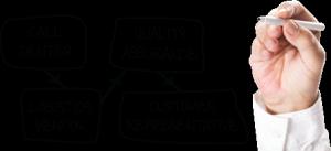 customer-service-design-workflow